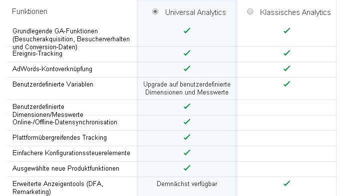 Google Universal Analytics vs. Classic Analytics